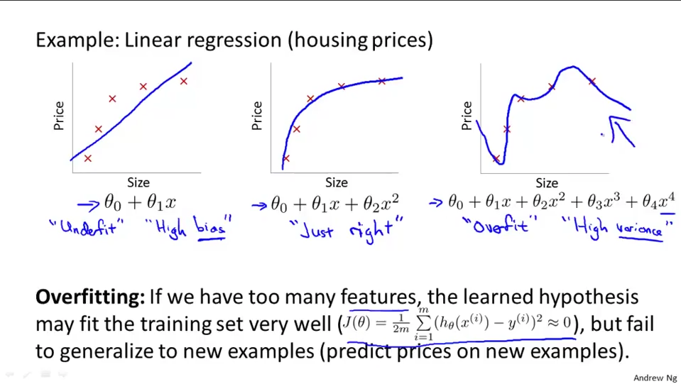 Linear Regression overfitting